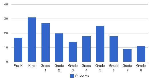 St John School Students by Grade