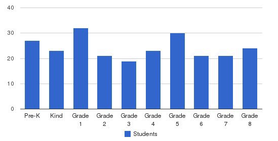 St. Mary Of The Assumption School Students by Grade