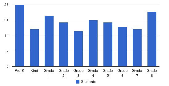 St. Michael School Students by Grade
