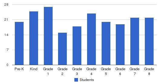 St Peter Elementary School Students by Grade