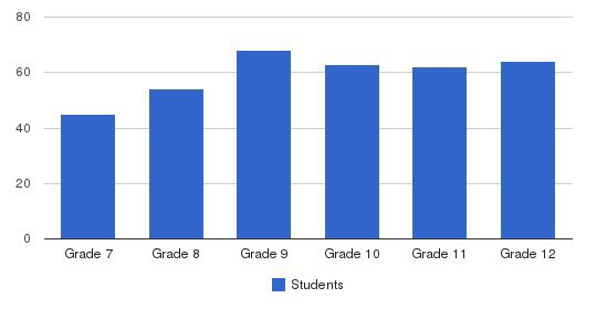 St. Sebastians School Students by Grade