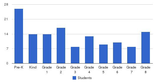 St. Stanislaus Kostka School Students by Grade