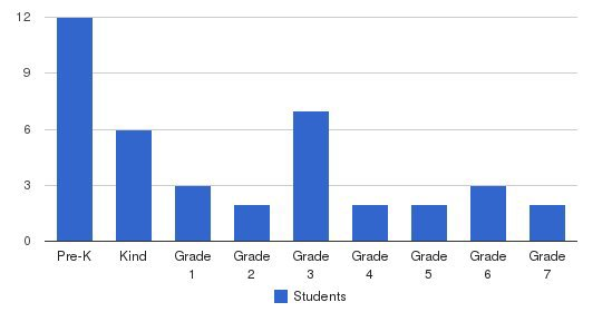 Eastern Point Day School Students by Grade