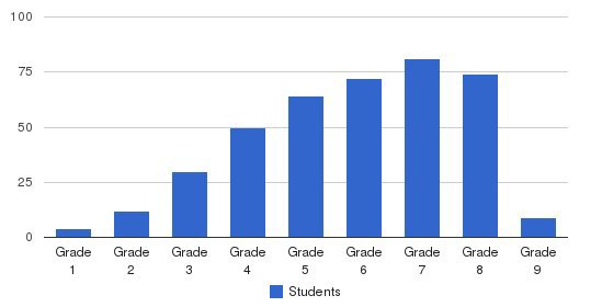 Carroll School Students by Grade
