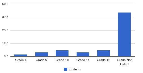 Kolburne School Students by Grade