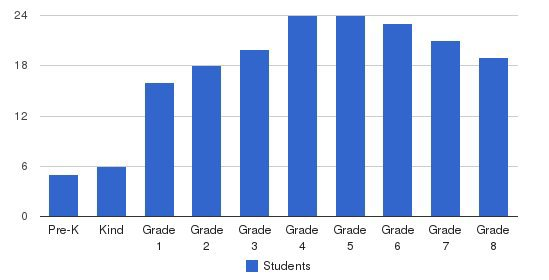 The Sage School Students by Grade