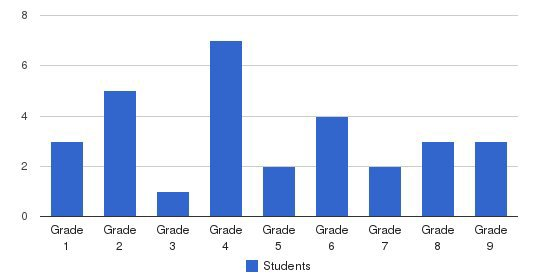 Warren Sda Elementary School Students by Grade