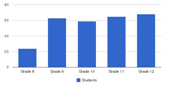Indian Springs School Students by Grade