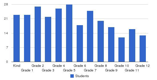 Baptist Christian School Students by Grade