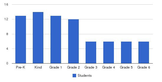 Metropolitan Acad/detroit Students by Grade