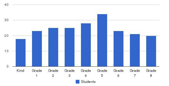 Barnhart School Students by Grade