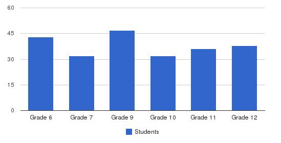 All Saints Central High School Students by Grade