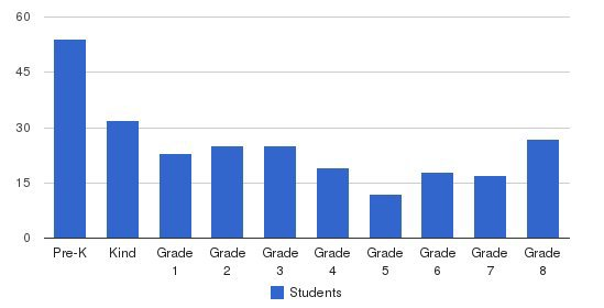 Allendale Christian School Students by Grade
