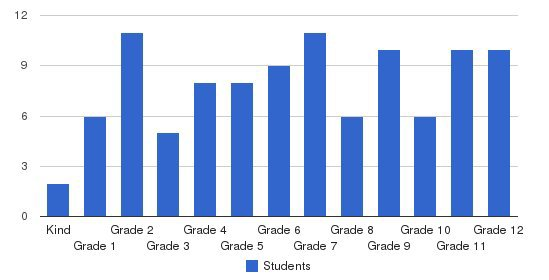Battle Creek Academy Students by Grade
