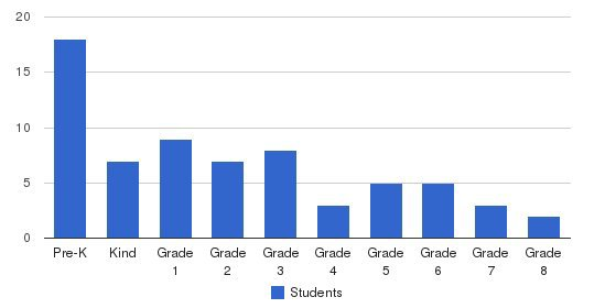 Battle Creek Christian School Students by Grade