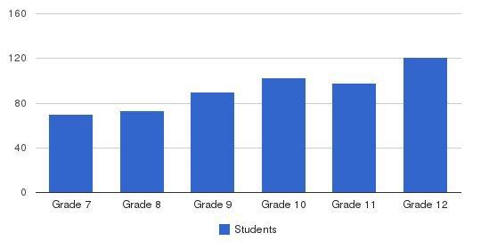 Calvin Christian High School Students by Grade