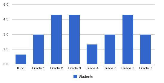 Bayside Sda Christian School Students by Grade