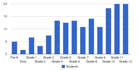 Detroit Urban Lutheran School Students by Grade