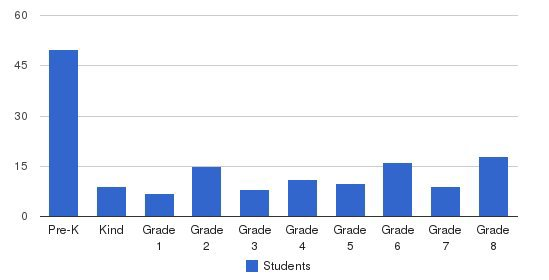Grace Lutheran School Students by Grade