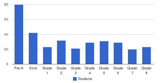 Grand Haven Christian School Students by Grade
