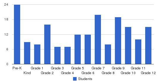 Auburn Hills Christian School Students by Grade