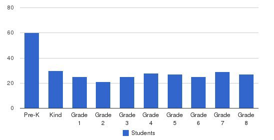 The Grosse Pointe Academy Students by Grade