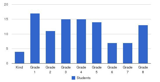 Hidden Springs Christian School Students by Grade