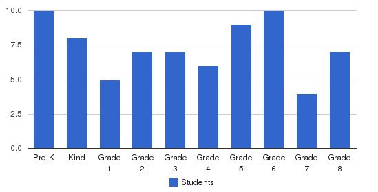 Holy Cross Catholic Students by Grade