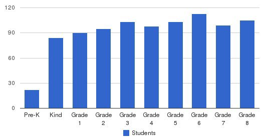 Holy Family Regional School Students by Grade