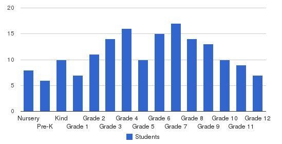 Livingston Christian School Students by Grade