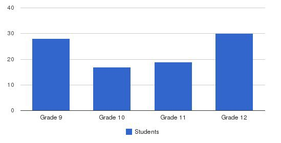 Huron Valley Lutheran High School Students by Grade