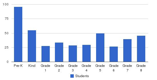 Jenison Christian School Students by Grade