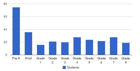 The Berkeley School Students by Grade