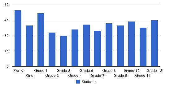 Lake Michigan Catholic Schools Students by Grade