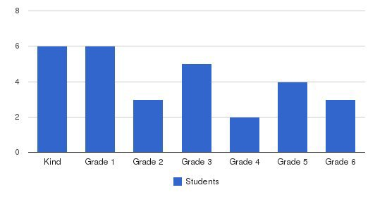 Berkeley School Students by Grade