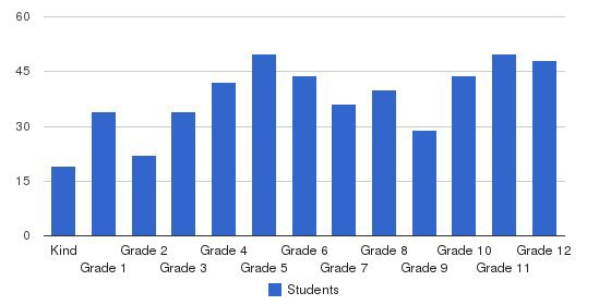 John T Morgan Academy Students by Grade