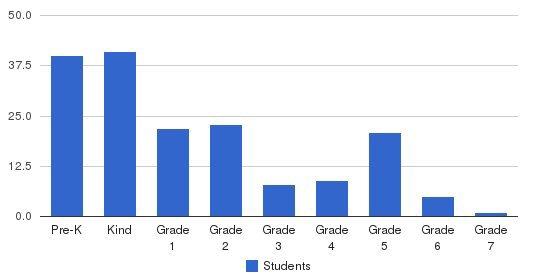 The Maria Montessori Center Students by Grade