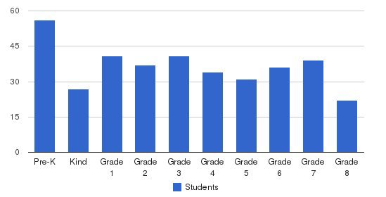 Northville Christian School Students by Grade