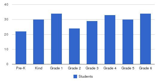 Plymouth Christian Elementary Students by Grade
