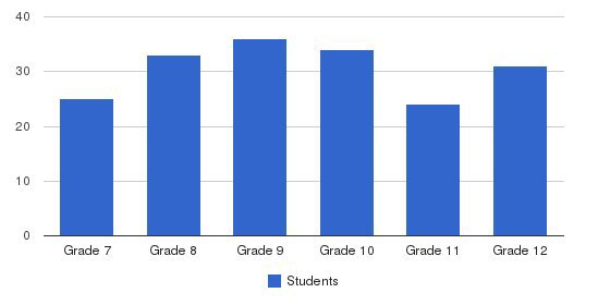Plymouth Christian High School Students by Grade
