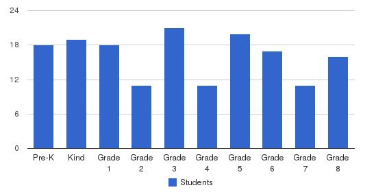 Bethel Christian Schools Students by Grade