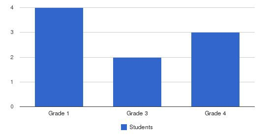 Rudyard Christian School Students by Grade