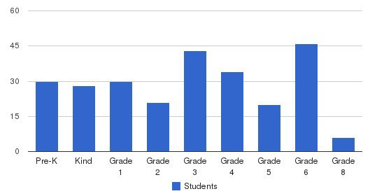 Saginaw Chippewa Academy Students by Grade