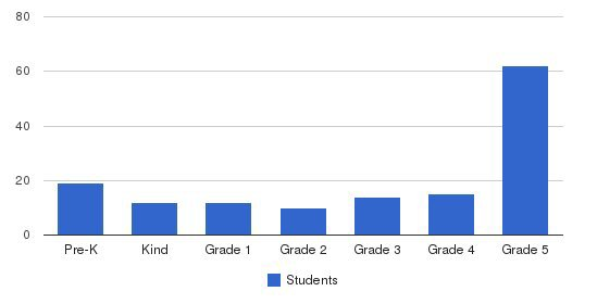 Grand Rapids Christian School - Evergreen Campus Students by Grade