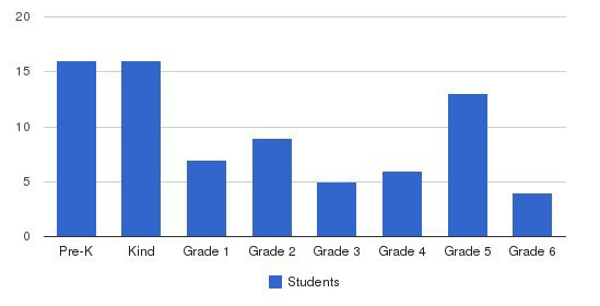 St. Cecilia Catholic School Students by Grade