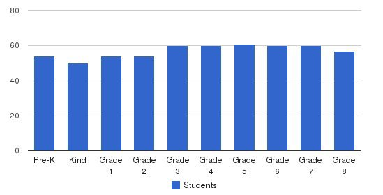 St. Gerard Elementary School Students by Grade