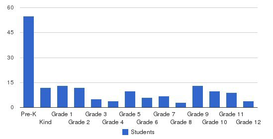 Holt Lutheran Schools Students by Grade