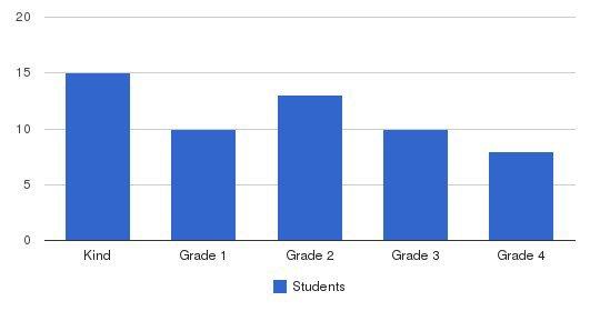 Concordia Lutheran School - North Students by Grade