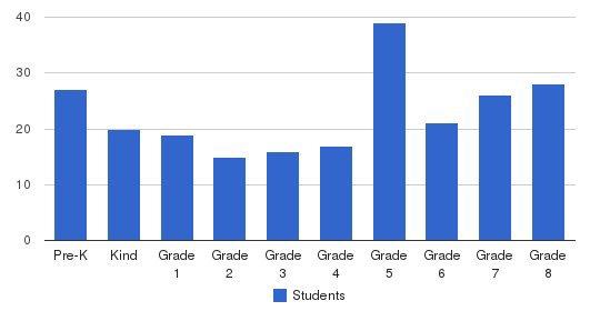 St Robert Bellarmine School Students by Grade