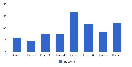 St Scholastica Elementary School Students by Grade
